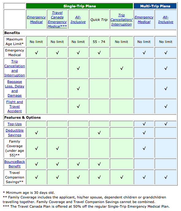 Out Of Province Travel Plans Comparison Chart Canada